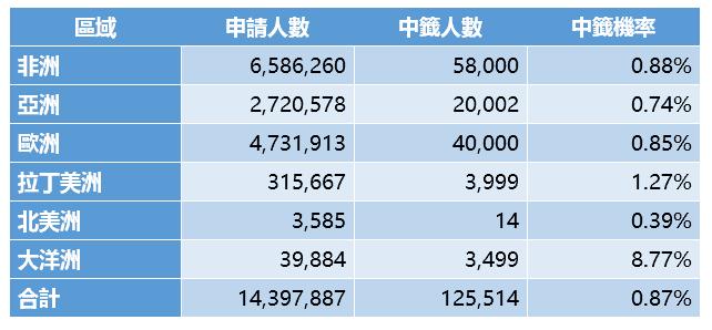 2015年全球樂透綠卡的統計表