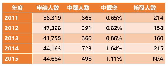 台灣樂透綠卡統計表