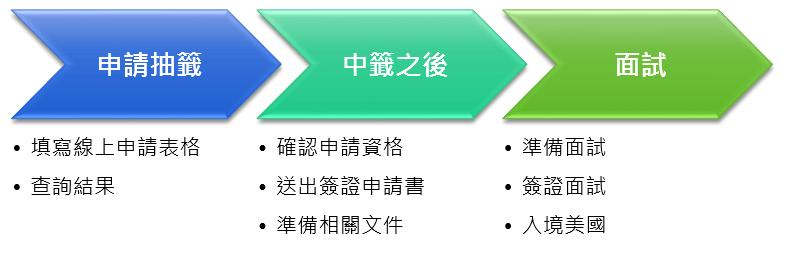 申請樂透綠卡流程