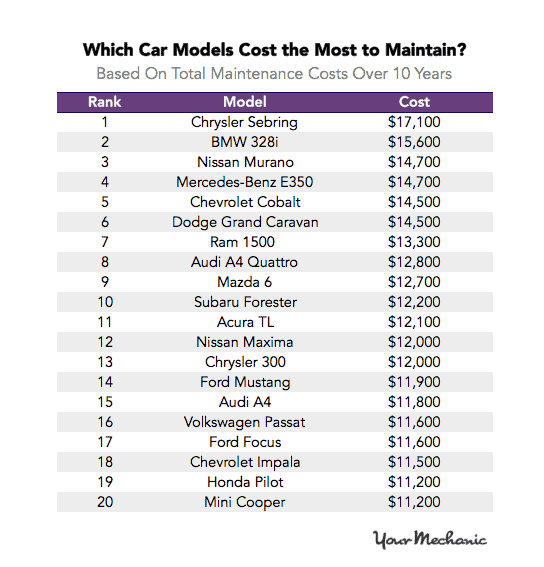 Most and Least Expensive Cars to Maintain 2