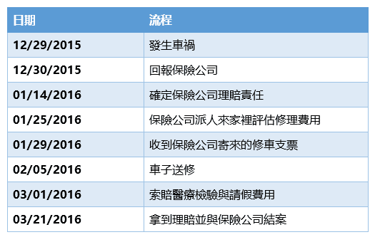 car accident timeline