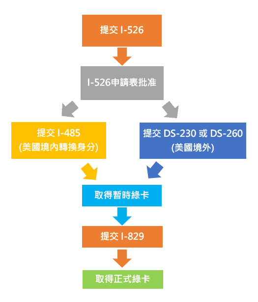 EB5投資移民申請流程